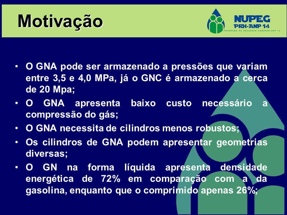 Motivação O GNA pode ser armazenado a pressões que variam entre 3,5 e 4,0 MPa, já o GNC é armazenado a cerca de 20 Mpa; O GNA apresenta baixo custo necessário a compressão do gás; O GNA necessita de cilindros menos robustos; Os cilindros de GNA podem apresentar geometrias diversas; O GN na forma líquida apresenta densidade energética de 72% em comparação com a da gasolina, enquanto que o comprimido apenas 26%;