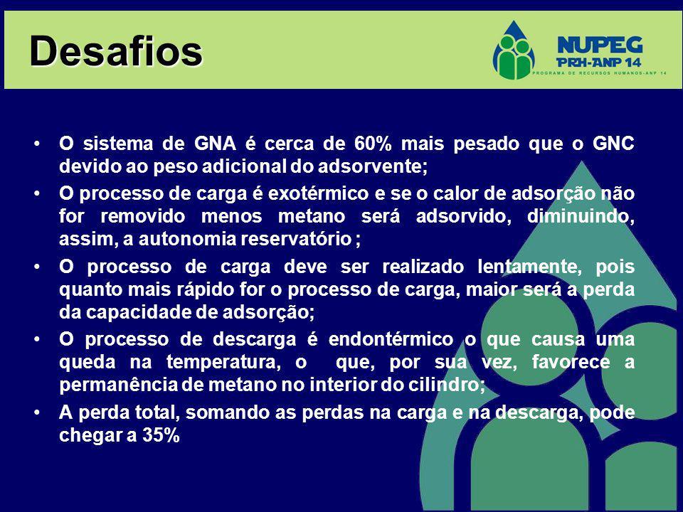 Desafios O sistema de GNA é cerca de 60% mais pesado que o GNC devido ao peso adicional do adsorvente; O processo de carga é exotérmico e se o calor d