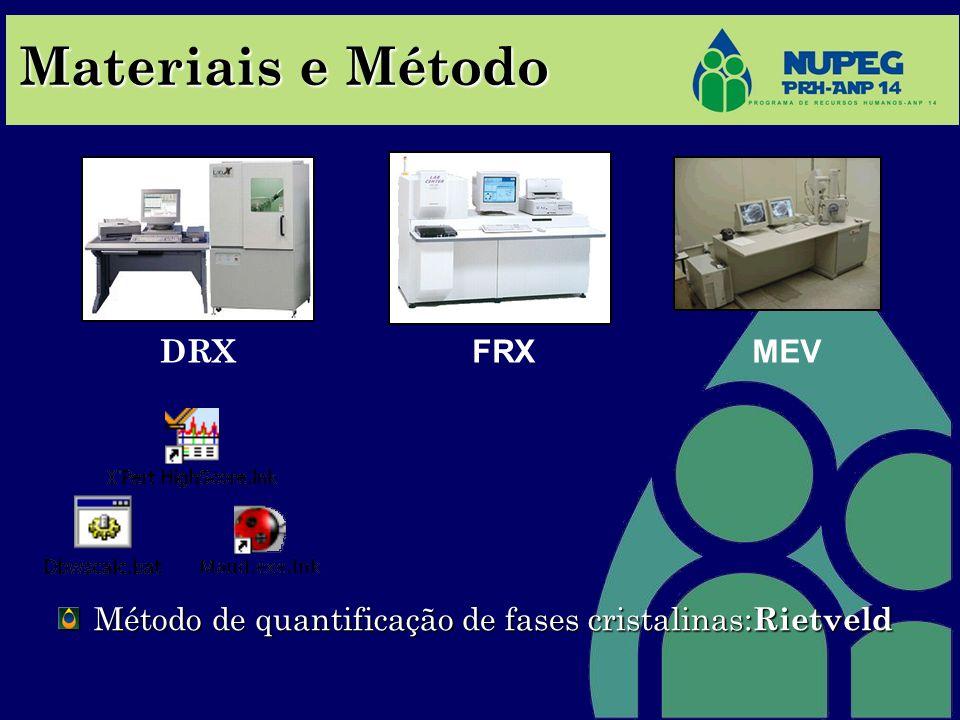 Materiais e Método Método de quantificação de fases cristalinas: Rietveld DRX FRXMEV