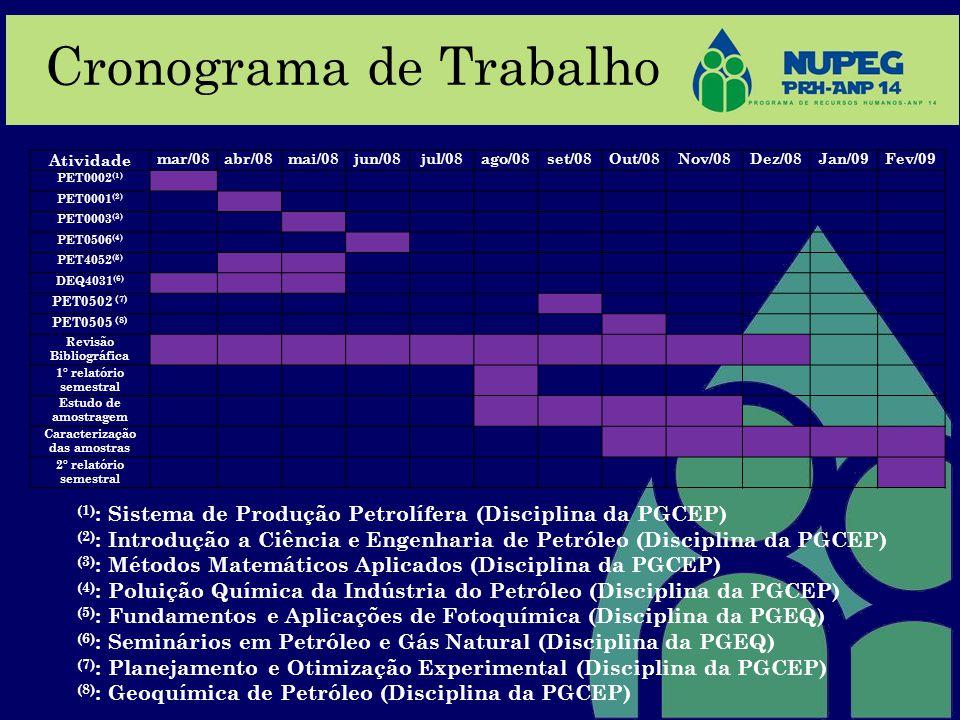 Cronograma de Trabalho (1) : Sistema de Produção Petrolífera (Disciplina da PGCEP) (2) : Introdução a Ciência e Engenharia de Petróleo (Disciplina da