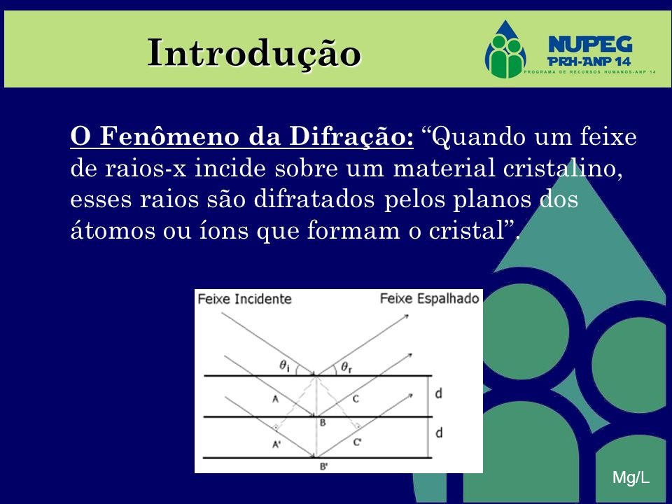 Introdução Mg/L O Fenômeno da Difração: Quando um feixe de raios-x incide sobre um material cristalino, esses raios são difratados pelos planos dos át