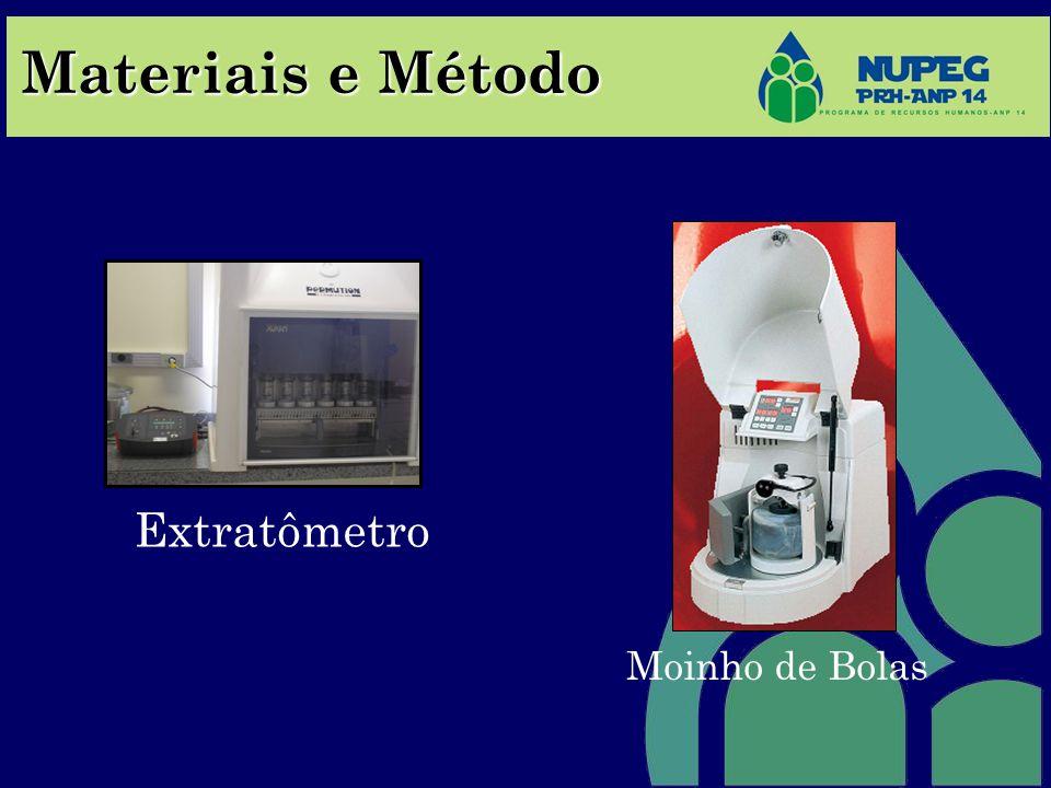 Materiais e Método Moinho de Bolas Extratômetro