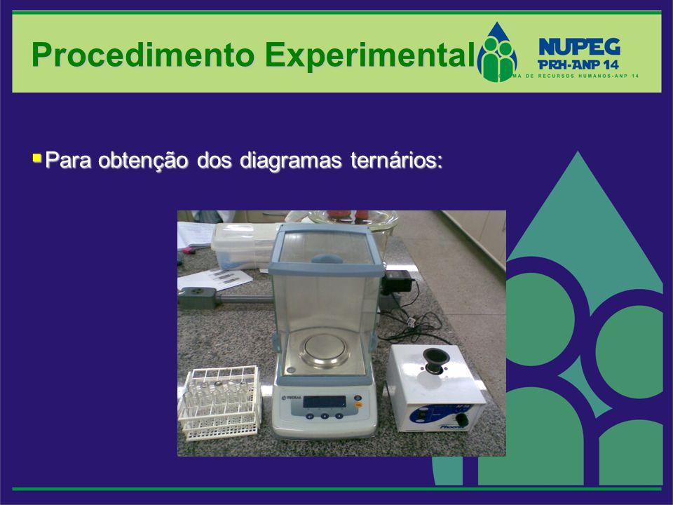 Procedimento Experimental Para obtenção dos diagramas ternários: Para obtenção dos diagramas ternários: