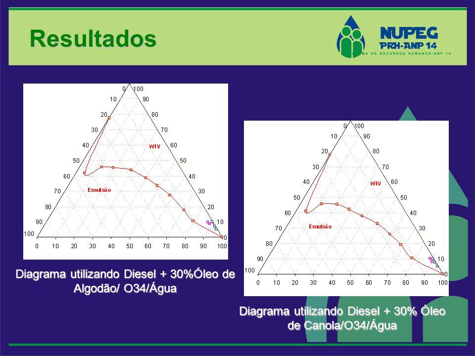 Diagrama utilizando Diesel + 30%Óleo de Algodão/ O34/Água Resultados Diagrama utilizando Diesel + 30% Óleo de Canola/O34/Água