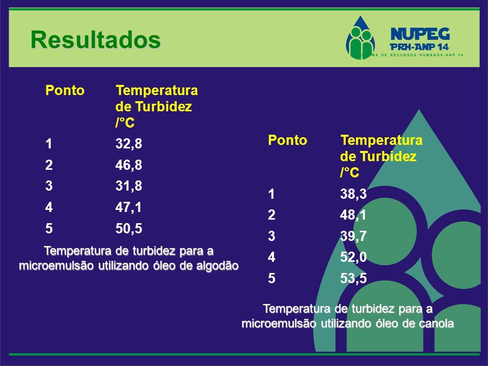 Temperatura de turbidez para a microemulsão utilizando óleo de algodão Resultados PontoTemperatura de Turbidez /°C 132,8 246,8 331,8 447,1 550,5 Ponto