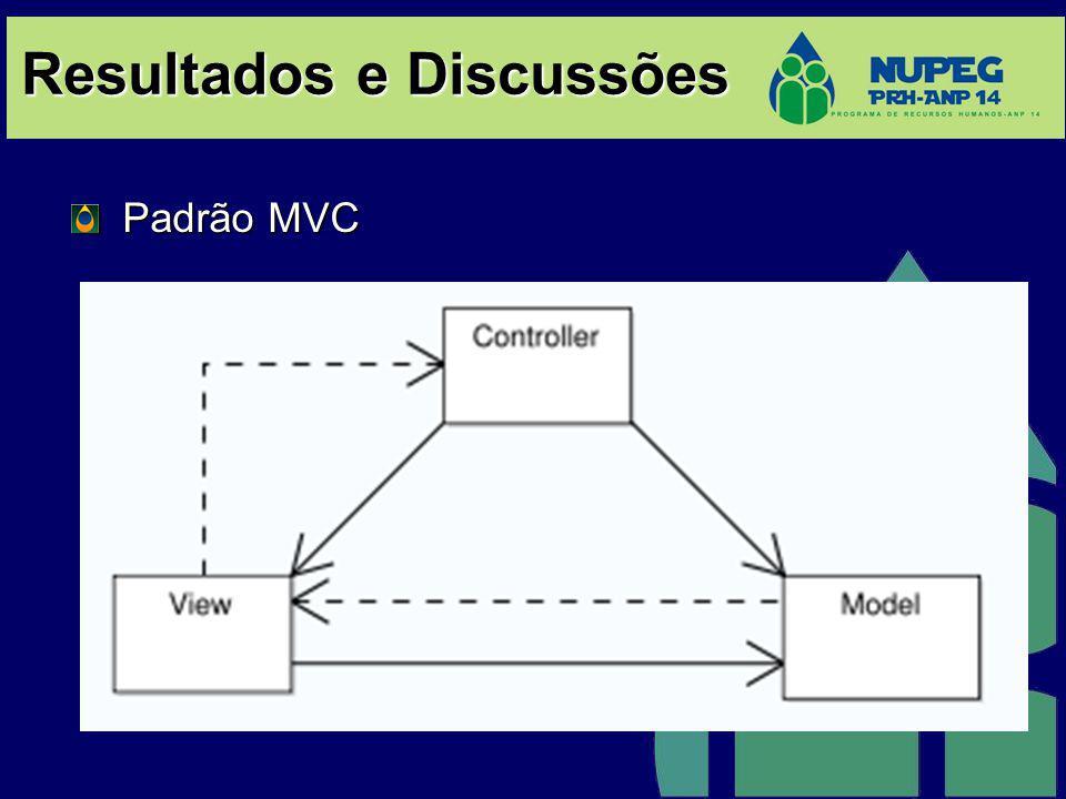 Resultados e Discussões Padrão MVC Padrão MVC