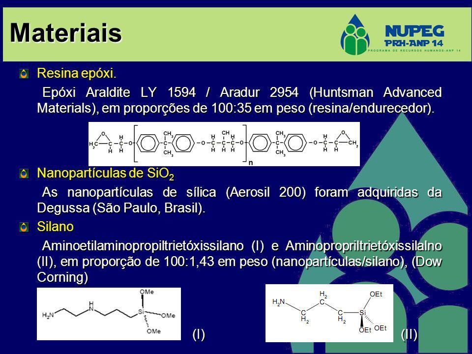 Metodologia Experimental As amostras foram produzidas usando resina epóxi e nanopartículas de SiO 2 em frações de massa de 0%, 2%, 4% e 8% 15 mm MEV Nanopartículas tratadas com agente de acoplamento (solução de 0,5% silano + éter) MET E´ Tg Ensaio de desgaste