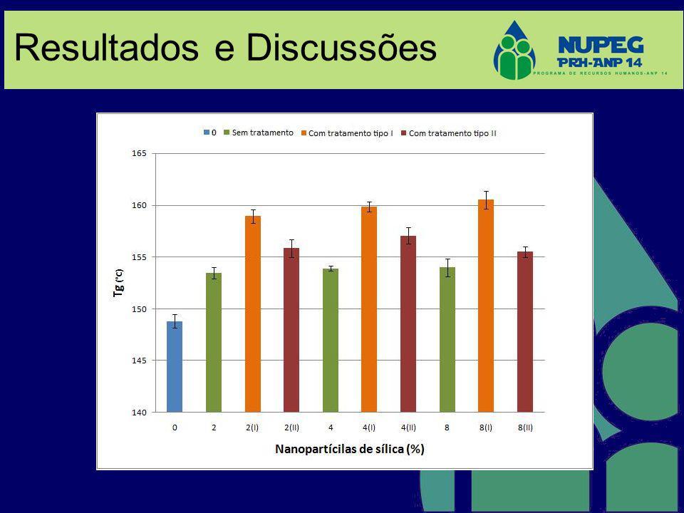 8% de SiO 2 sem tratamento.8% de SiO 2 com tratamento de silano tipo I.