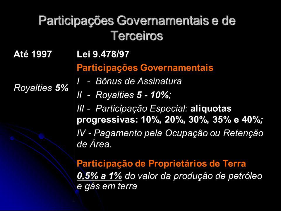 Participações Governamentais e de Terceiros Até 1997 Royalties 5% Lei 9.478/97 Participações Governamentais I - Bônus de Assinatura II - Royalties 5 -