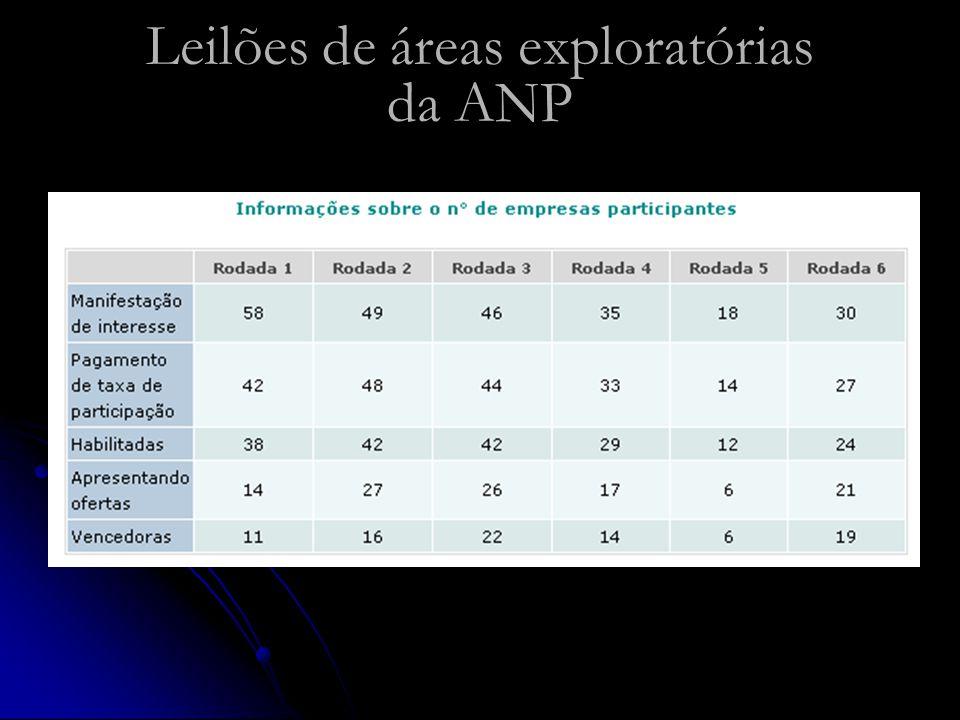 Leilões de áreas exploratórias da ANP