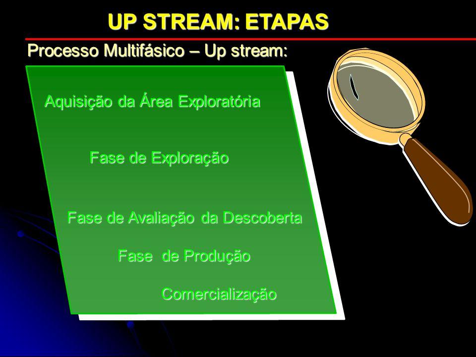 UP STREAM: ETAPAS UP STREAM: ETAPAS Aquisição da Área Exploratória Fase de Exploração Processo Multifásico – Up stream: Fase de Avaliação da Descobert