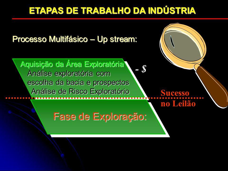 ETAPAS DE TRABALHO DA INDÚSTRIA Aquisição da Área Exploratória Análise exploratória com escolha da bacia e prospectos Análise de Risco Exploratório An