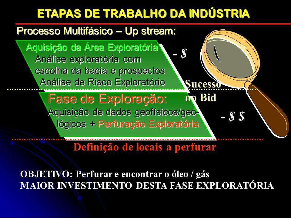 Aquisição da Área Exploratória Análise exploratória com escolha da bacia e prospectos Análise de Risco Exploratório Análise de Risco Exploratório Fase