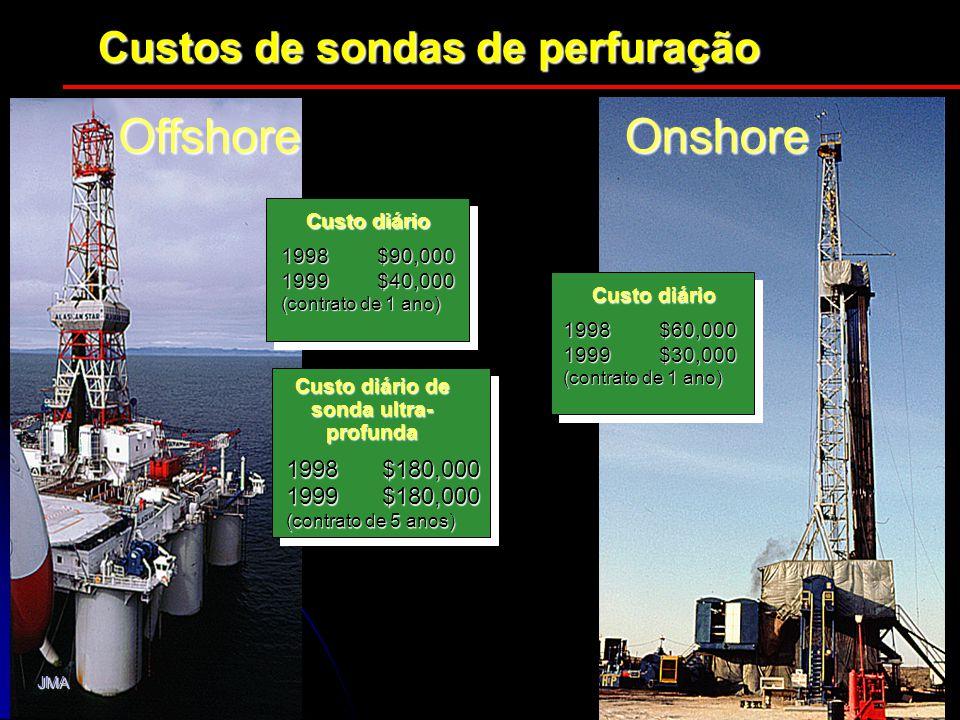 OffshoreOnshore Custo diário 1998$90,000 1999$40,000 (contrato de 1 ano) Custo diário de sonda ultra- profunda 1998$180,000 1999$180,000 (contrato de