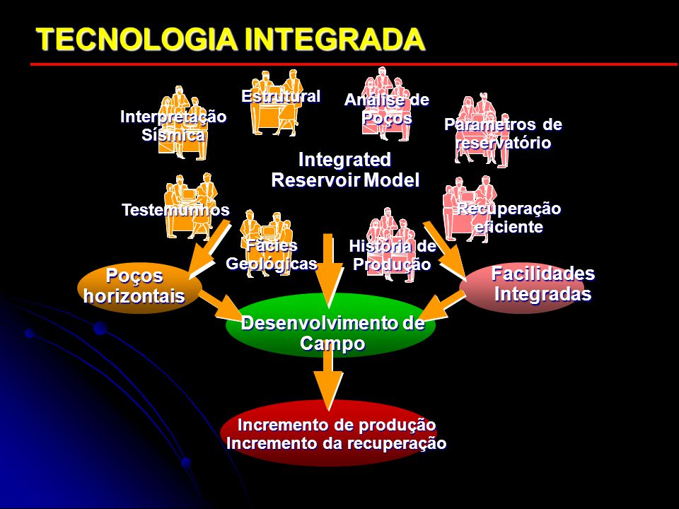 TECNOLOGIA INTEGRADA Integrated Reservoir Model Desenvolvimento de Campo Incremento de produção Incremento da recuperação Poços horizontais Facilidade