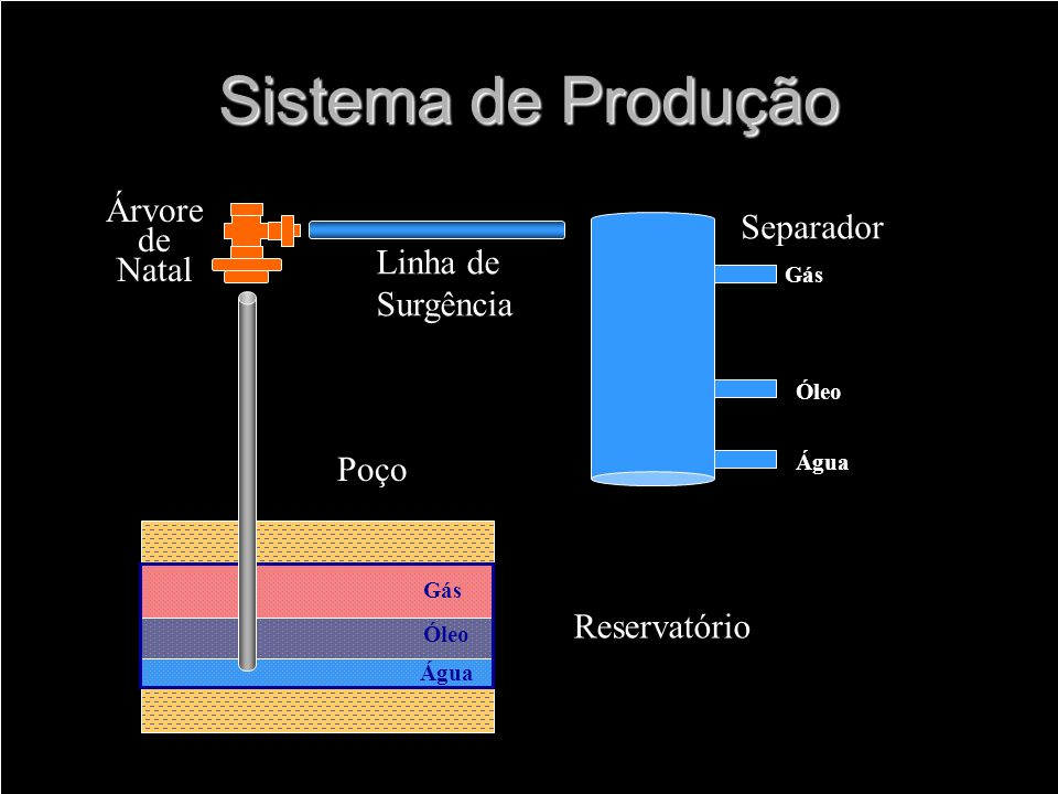 Sistema de Produção Gás Óleo Água Reservatório Poço Árvore de Natal Linha de Surgência Separador Gás Óleo Água