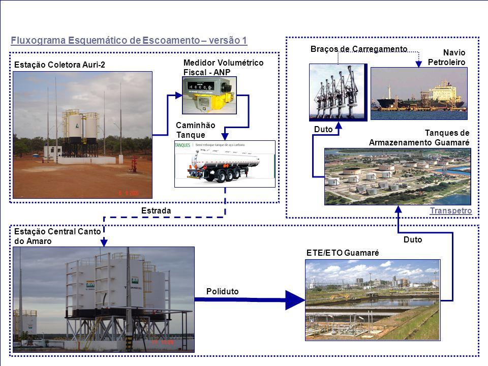 Estação Coletora Auri-2 Estação Central Canto do Amaro ETE/ETO Guamaré Braços de Carregamento Tanques de Armazenamento Guamaré Navio Petroleiro Estrad