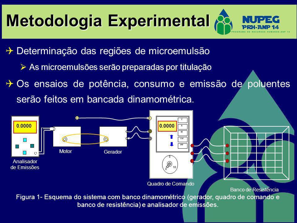 Metodologia Experimental Determinação das regiões de microemulsão As microemulsões serão preparadas por titulação Os ensaios de potência, consumo e emissão de poluentes serão feitos em bancada dinamométrica.