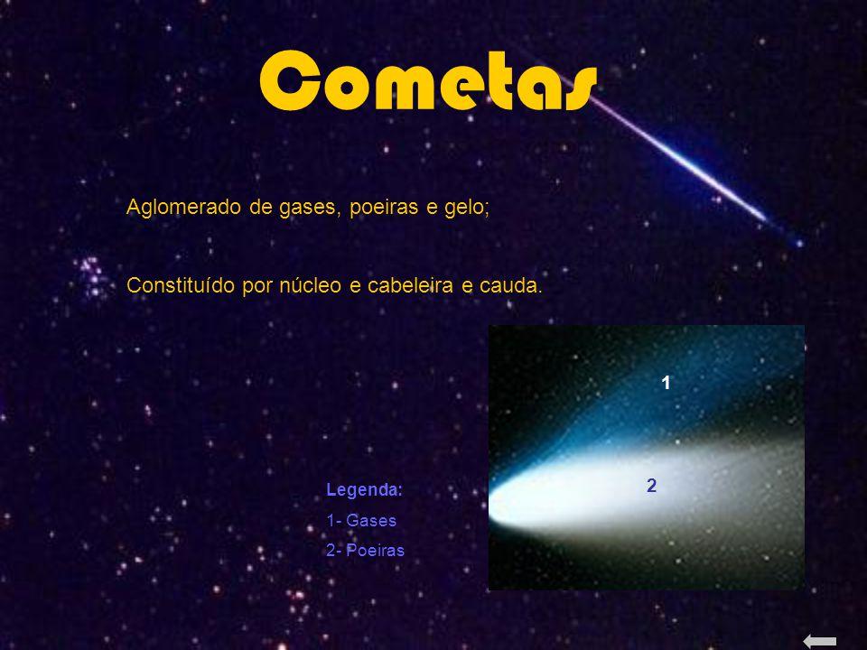 Cometas Aglomerado de gases, poeiras e gelo; Constituído por núcleo e cabeleira e cauda.