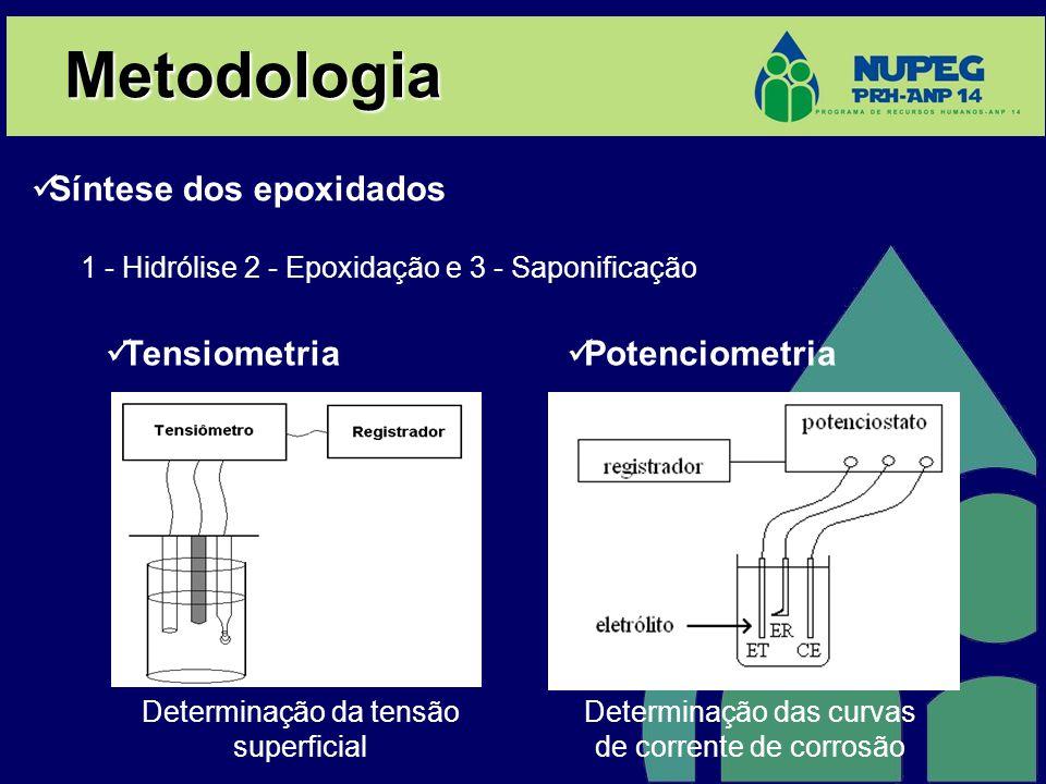Metodologia Síntese dos epoxidados 1 - Hidrólise 2 - Epoxidação e 3 - Saponificação Determinação da tensão superficial Determinação das curvas de corr