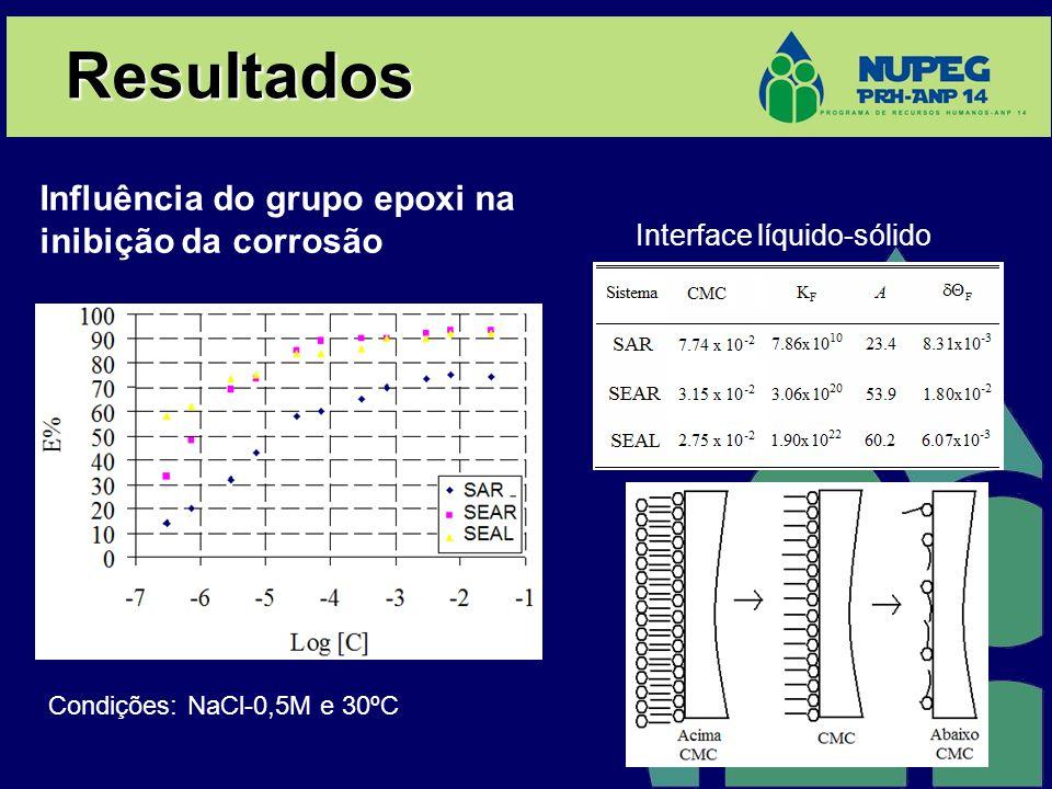 Resultados Influência do grupo epoxi na inibição da corrosão Interface líquido-sólido Condições: NaCl-0,5M e 30ºC