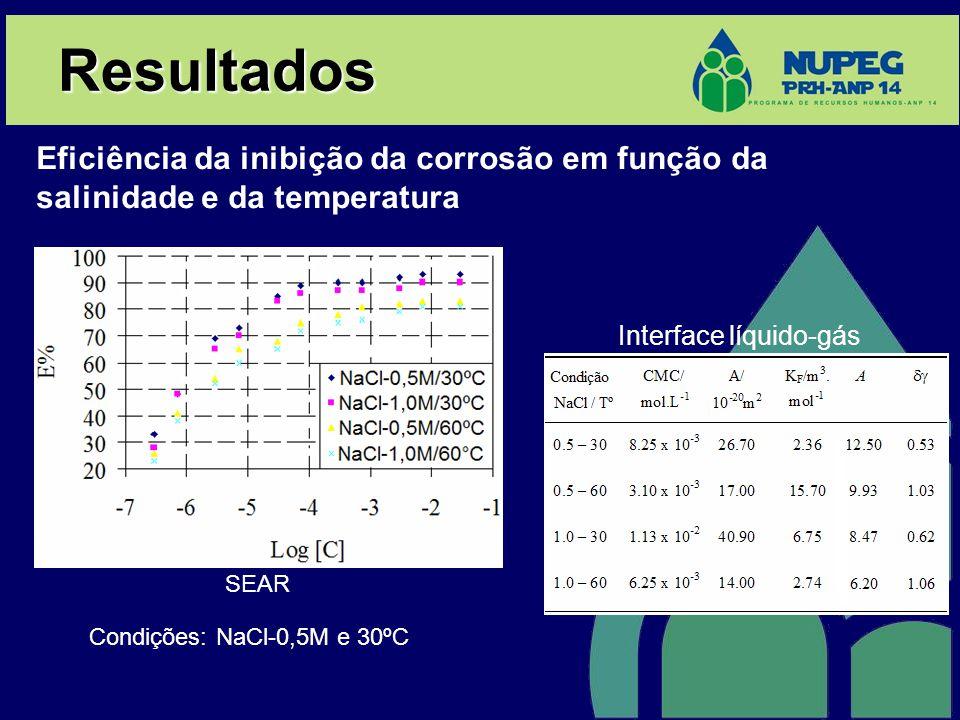 Resultados Eficiência da inibição da corrosão em função da salinidade e da temperatura Interface líquido-gás SEAR Condições: NaCl-0,5M e 30ºC