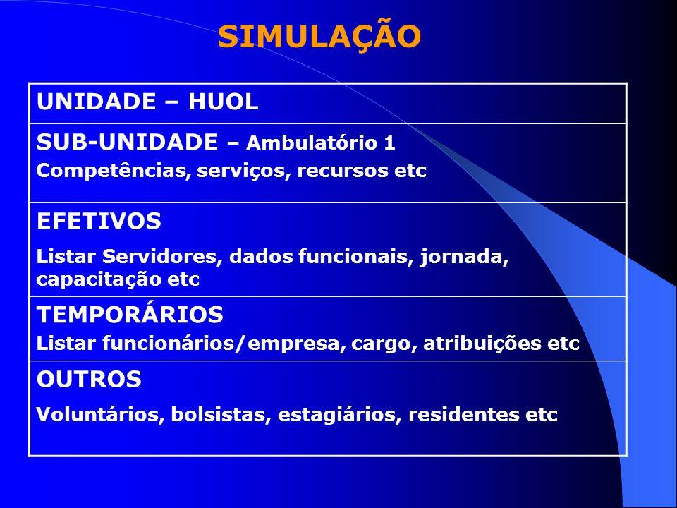 SIMULAÇÃO UNIDADE – HUOL SUB-UNIDADE – Ambulatório 1 Competências, serviços, recursos etc EFETIVOS Listar Servidores, dados funcionais, jornada, capac