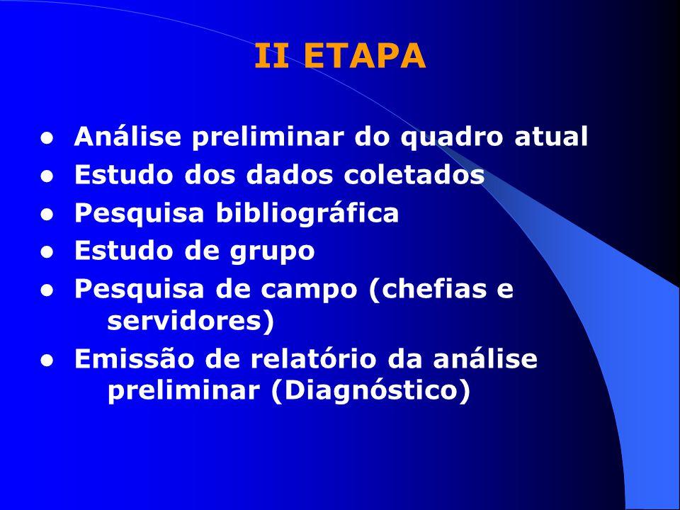 II ETAPA Análise preliminar do quadro atual Estudo dos dados coletados Pesquisa bibliográfica Estudo de grupo Pesquisa de campo (chefias e servidores)