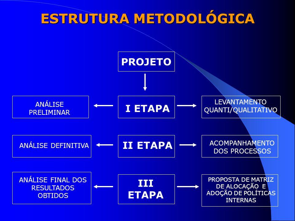 I ETAPA – ANÁLISE PRELIMINAR Levantamento Quantitativo – Lotação nas Unidades – Localização em sub-unidades Levantamento Qualitativo – Dados organizacionais do setor – Dados funcionais do servidor
