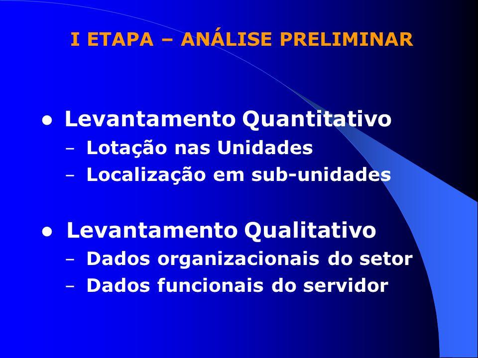 I ETAPA – ANÁLISE PRELIMINAR Levantamento Quantitativo – Lotação nas Unidades – Localização em sub-unidades Levantamento Qualitativo – Dados organizac