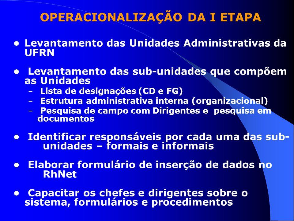 OPERACIONALIZAÇÃO DA I ETAPA Levantamento das Unidades Administrativas da UFRN Levantamento das sub-unidades que compõem as Unidades – Lista de design