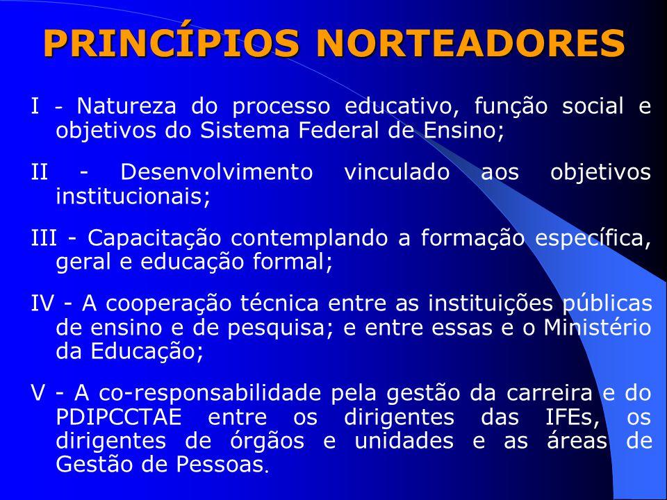 PRINCÍPIOS NORTEADORES I - Natureza do processo educativo, função social e objetivos do Sistema Federal de Ensino; II - Desenvolvimento vinculado aos
