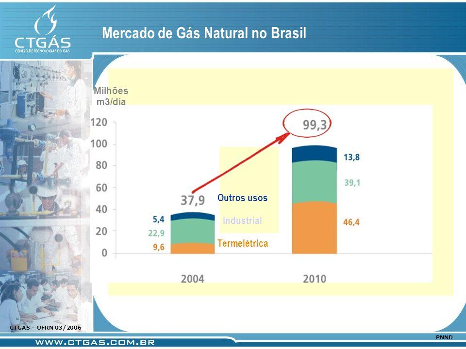 www.ctgas.com.br CTGAS – UFRN 03/2006 PNND Mercado de Gás Natural no Brasil Milhões m3/dia Termelétrica Industrial Outros usos