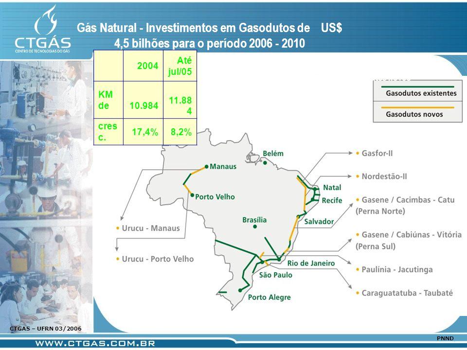 www.ctgas.com.br CTGAS – UFRN 03/2006 PNND Gás Natural - Investimentos em Gasodutos de US$ 4,5 bilhões para o período 2006 - 2010 Gasodutos novos 2004