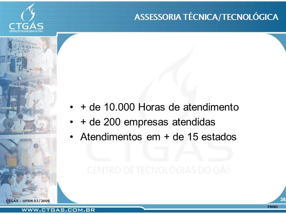 www.ctgas.com.br CTGAS – UFRN 03/2006 PNND ASSESSORIA TÉCNICA/TECNOLÓGICA + de 10.000 Horas de atendimento + de 200 empresas atendidas Atendimentos em