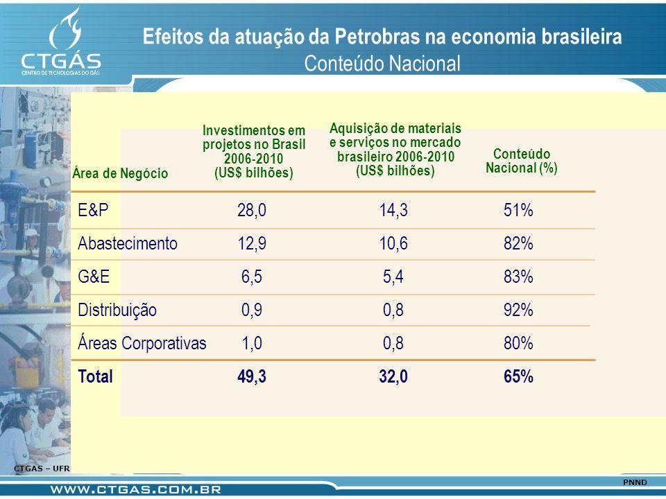www.ctgas.com.br CTGAS – UFRN 03/2006 PNND Efeitos da atuação da Petrobras na economia brasileira Conteúdo Nacional Área de Negócio E&P Abastecimento