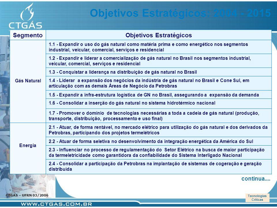 www.ctgas.com.br CTGAS – UFRN 03/2006 PNND Segmento Objetivos Estratégicos Gás Natural 1.1 - Expandir o uso do gás natural como matéria prima e como e