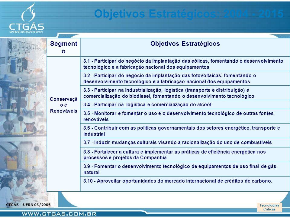 www.ctgas.com.br CTGAS – UFRN 03/2006 PNND Segment o Objetivos Estratégicos Conservaçã o e Renováveis 3.1 - Participar do negócio da implantação das e