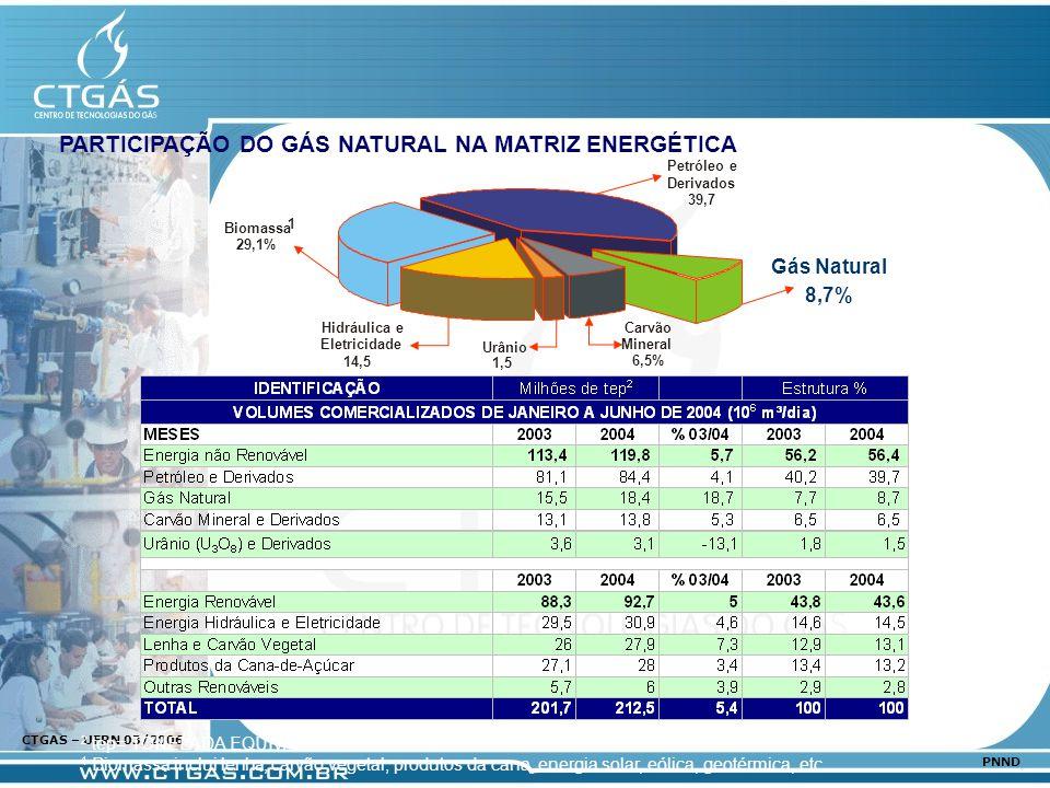 www.ctgas.com.br CTGAS – UFRN 03/2006 PNND PARTICIPAÇÃO DO GÁS NATURAL NA MATRIZ ENERGÉTICA 2 tep= TONELADA EQUIVALENTE DE PETRÓLEO 1 Biomassa inclui