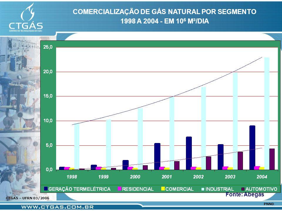 www.ctgas.com.br CTGAS – UFRN 03/2006 PNND COMERCIALIZAÇÃO DE GÁS NATURAL POR SEGMENTO 1998 A 2004 - EM 10 6 M³/DIA Fonte: Abegás