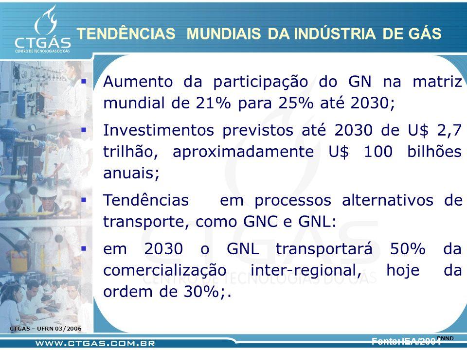 www.ctgas.com.br CTGAS – UFRN 03/2006 PNND TENDÊNCIAS MUNDIAIS DA INDÚSTRIA DE GÁS Aumento da participação do GN na matriz mundial de 21% para 25% até