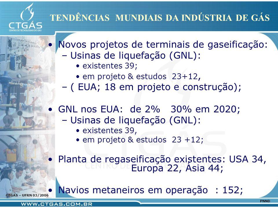 www.ctgas.com.br CTGAS – UFRN 03/2006 PNND TENDÊNCIAS MUNDIAIS DA INDÚSTRIA DE GÁS Novos projetos de terminais de gaseificação: –Usinas de liquefação