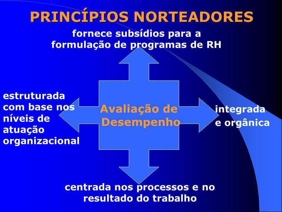 PRINCÍPIOS NORTEADORES Avaliação de Desempenho integrada e orgânica centrada nos processos e no resultado do trabalho estruturada com base nos níveis de atuação organizacional fornece subsídios para a formulação de programas de RH