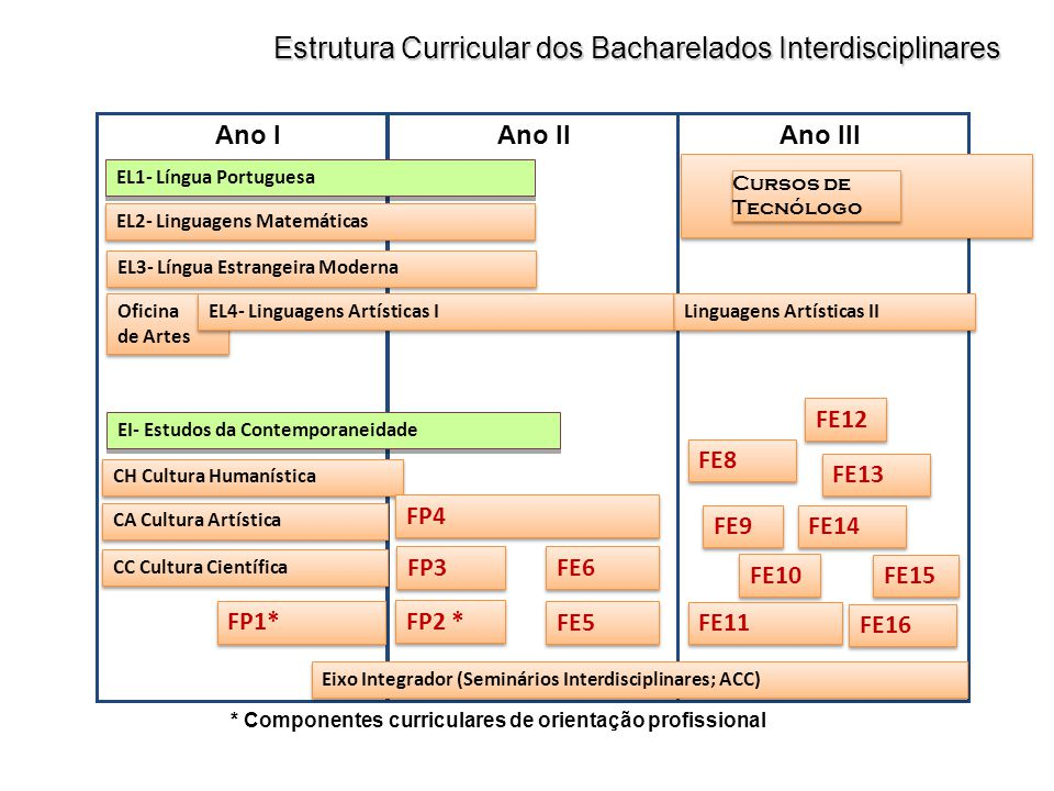 Estrutura Curricular dos Bacharelados Interdisciplinares Ano IAno IIAno III FE9 FE10 FE12 FE8 FE16 FE15 FE11 FE14 FE13 Cursos de Tecnólogo Linguagens