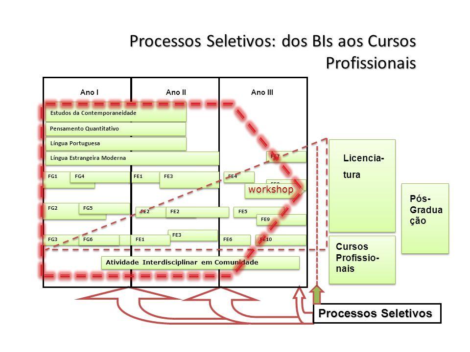 Processos Seletivos: dos BIs aos Cursos Profissionais Processos Seletivos FG1 FE1 Ano I FE6 Língua Portuguesa FE3 FE4 FE5 FG2 FG3 Língua Estrangeira M