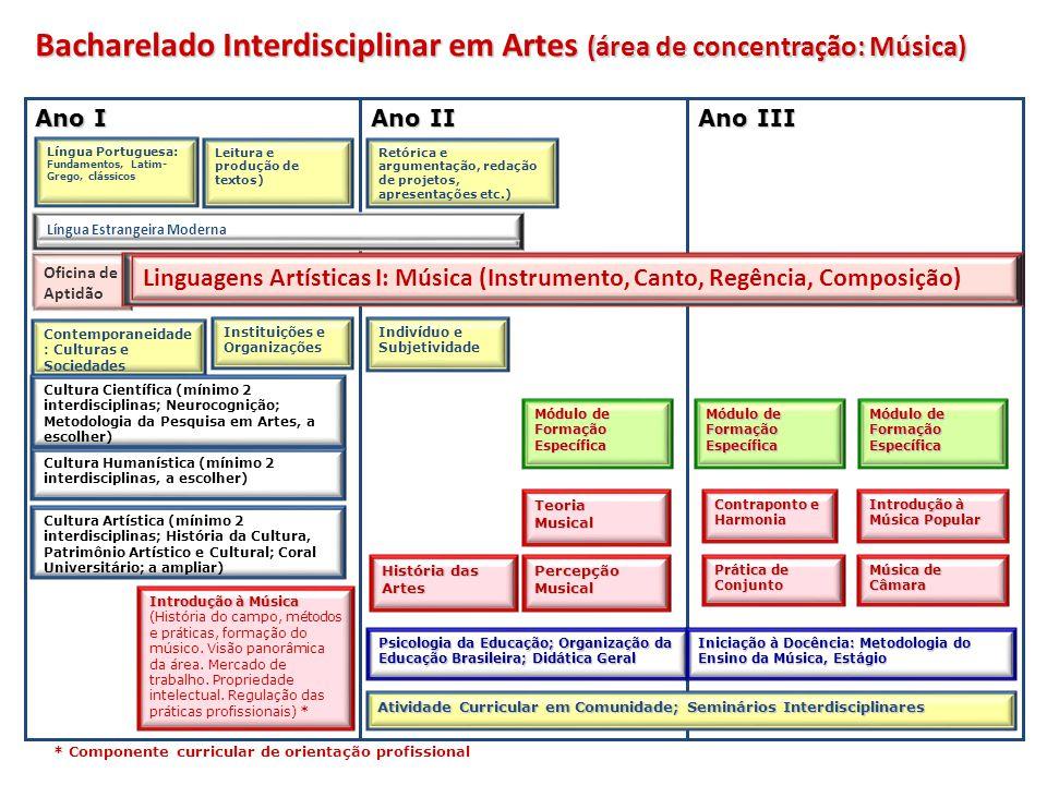 * Componente curricular de orientação profissional Cultura Humanística (mínimo 2 interdisciplinas, a escolher) Língua Portuguesa: Fundamentos, Latim-