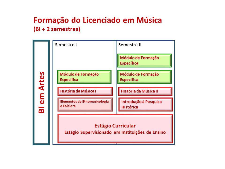 Formação do Licenciado em Música (BI + 2 semestres) BI em Artes Módulo de Formação Específica Introdução à Pesquisa Histórica Módulo de Formação Espec