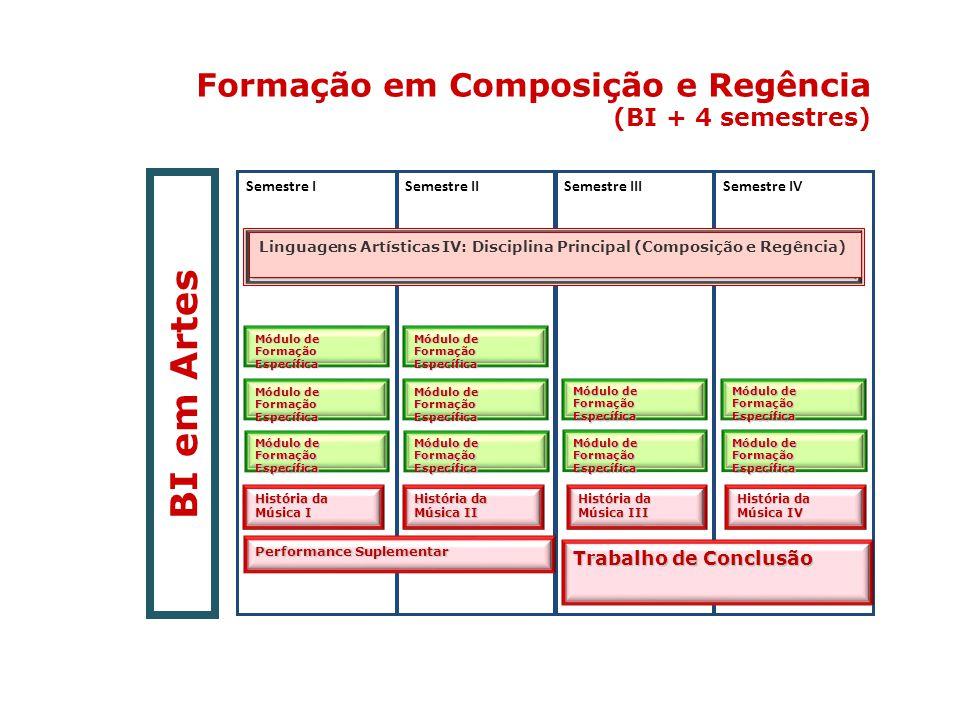Formação em Composição e Regência (BI + 4 semestres) BI em Artes História da Música I Módulo de Formação Específica Semestre ISemestre IISemestre IIIS