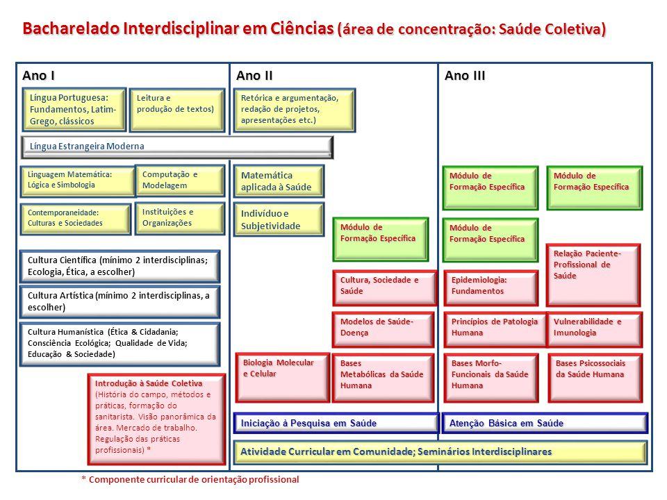 * Componente curricular de orientação profissional Cultura Artística (mínimo 2 interdisciplinas, a escolher) Língua Portuguesa: Fundamentos, Latim- Gr