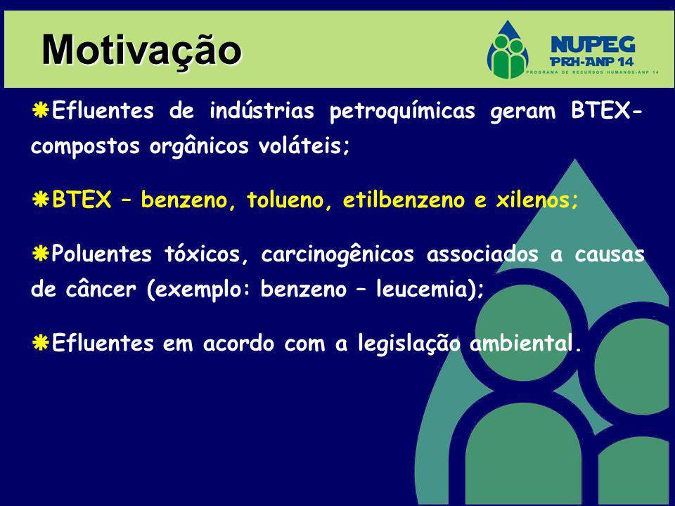 Motivação Efluentes de indústrias petroquímicas geram BTEX- compostos orgânicos voláteis; BTEX – benzeno, tolueno, etilbenzeno e xilenos; Poluentes tó